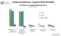 E 2013 Politisches Spektrum - vergl % zu 2009