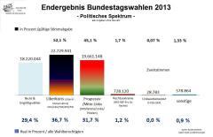 E 2013 Politisches Spektrum